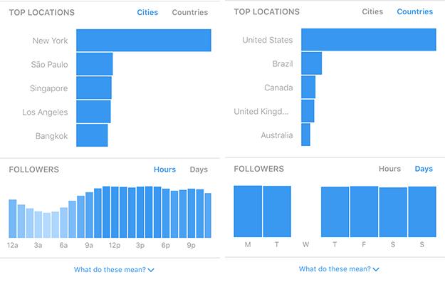 Instagram Insights Location analytics